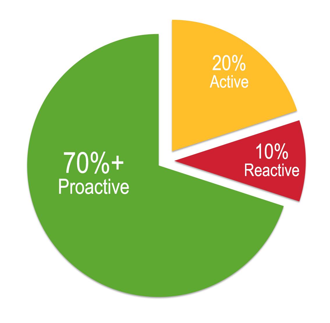 Proact-gradient